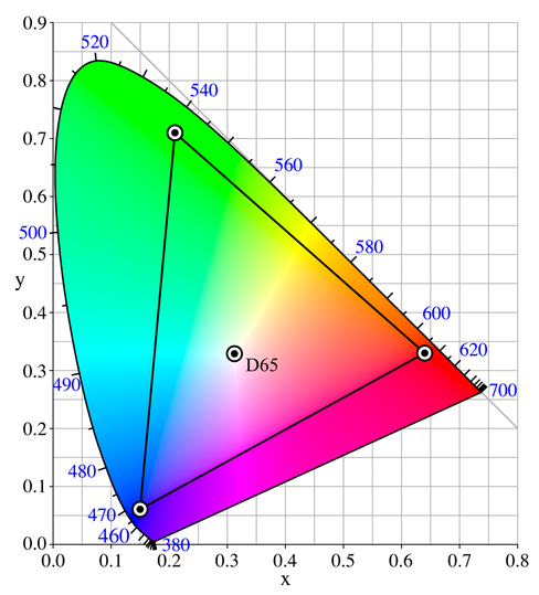 Adobe colour space