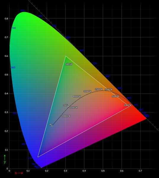 sRGB colour space