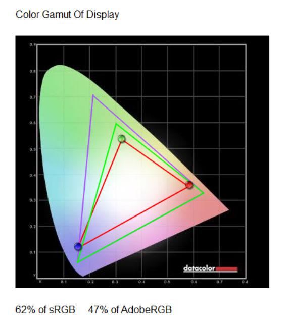 Club laptop Colour Gamut
