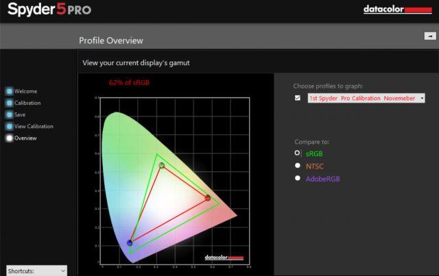 Laptop Calibration 62 % sRGB